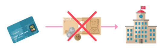 クレジットカードでお支払い、且つ購入枚数全てを払戻しされる方